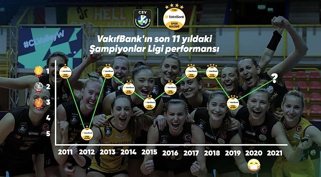 VakıfBank Şampiyonlar Ligi'nde şampiyonluk rekoru için sahada